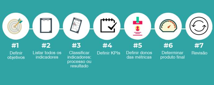 como definir KPIs - mkt performance