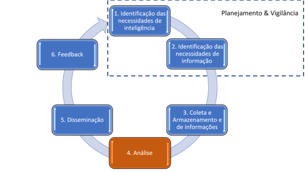 CICLO-DE-INTELIGENCIA-COMPETITIVA-BLOG-MKT-PERFORMANCE