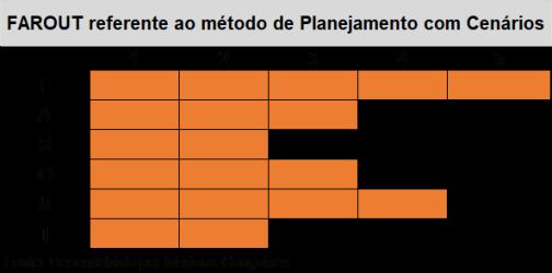 FAROUT -PLANEJAMENTO-COM-CENÁRIOS-BLOG