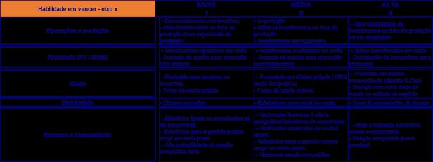 HABILIDADE-EM-VENCER-MATRIZ-DE-INOVACAO